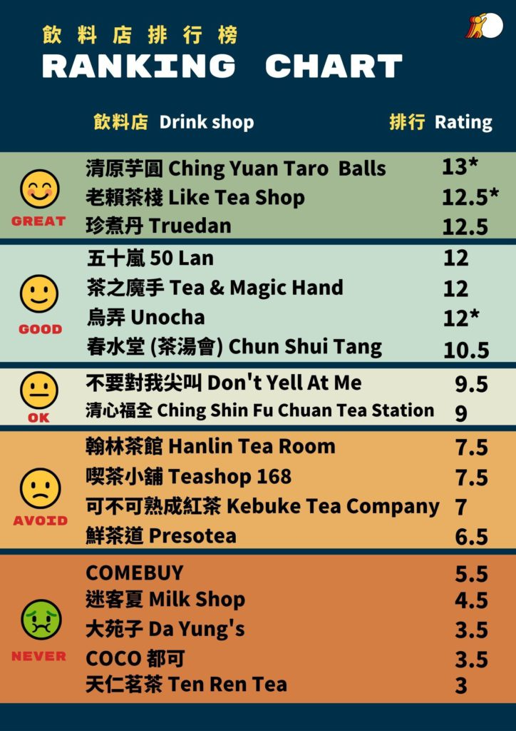 Snowball Drink Shop Ratings Chart